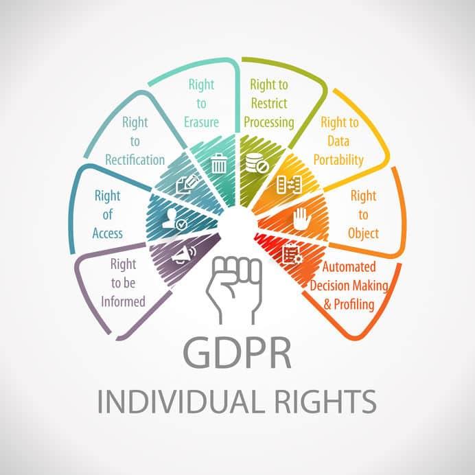 individual rights SAR